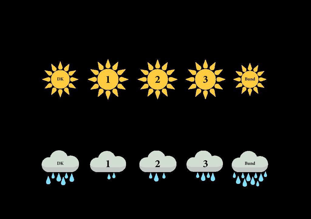 grafik_vejretpaasamsø